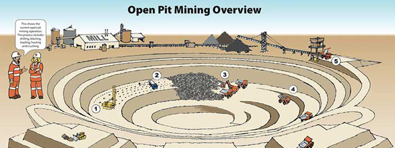 Open Pit Mining Overview