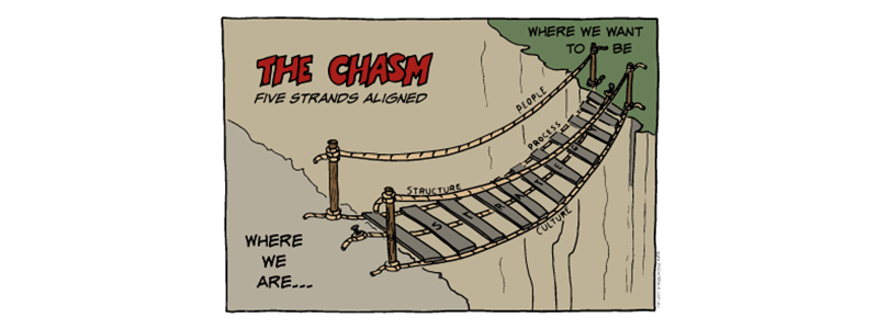 Caption: The Chasm. Where we are. Where we want to be.